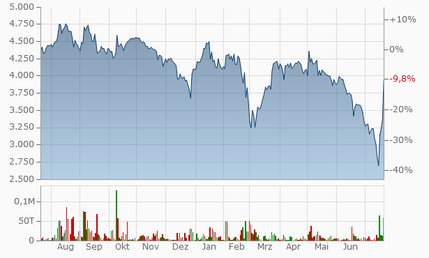 Masterplast Nyrt. Chart
