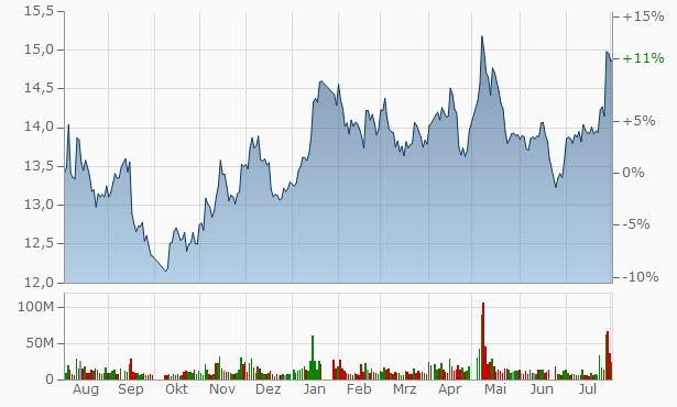 China Merchants Securities Chart