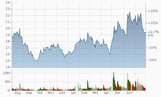Inner Mongolia North Hauler Joint Stock Chart