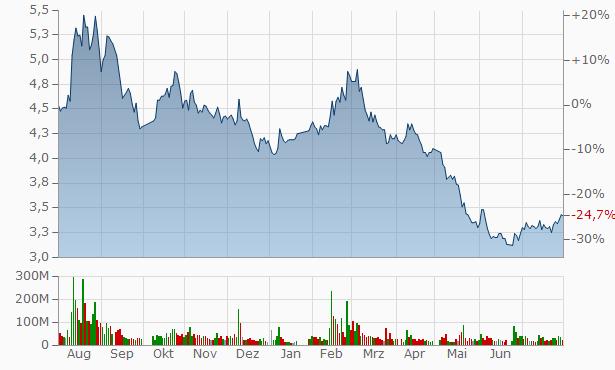 Inner Mongolia Yili Energy Company Chart