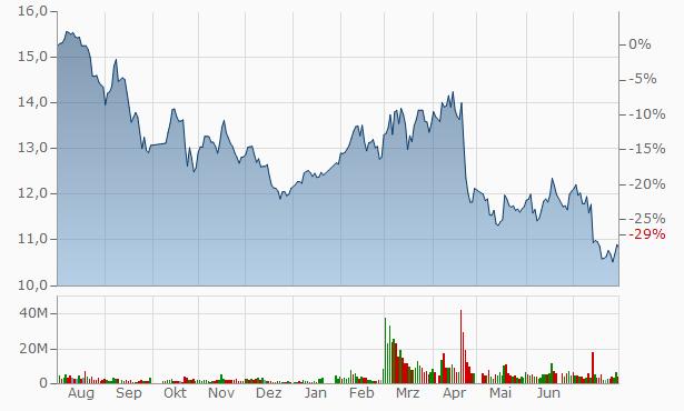 Daheng New Epoch Technology A Chart