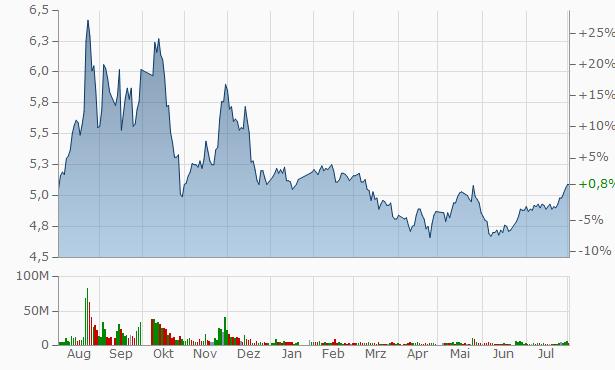 Changchun Gas Chart