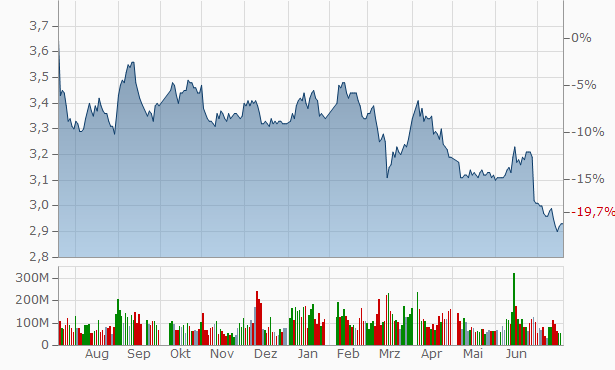China Everbright Bank Chart