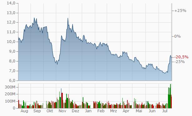 Gemdale A Chart