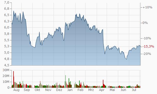 Weifang Yaxing Chemical Chart