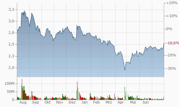Shenyang Jinshan Energy Chart