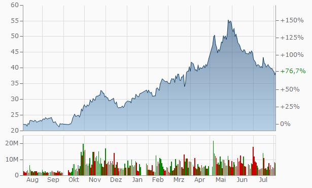 Tianjin Zhong Xin Pharmaceutical Group A Chart