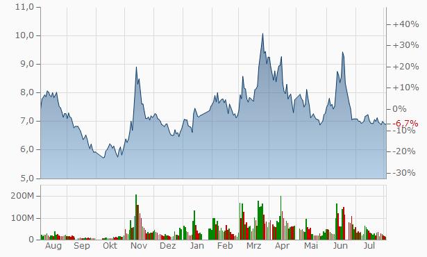 Guangxi Beisheng Pharmaceutical Chart