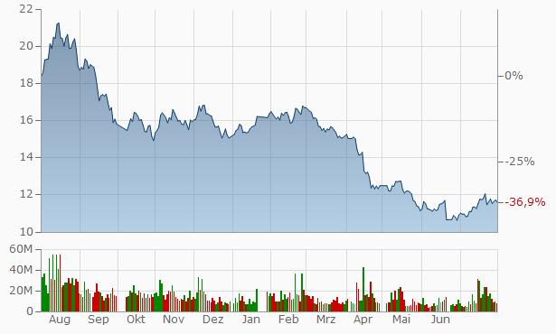 Zhejiang Xinan Chemical Industrial Group Chart