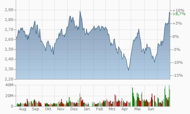 Wenfeng Great World Chain Development A Chart