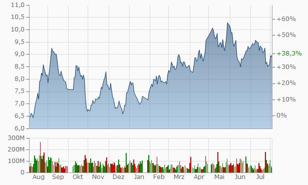 Huaneng Power International A Chart
