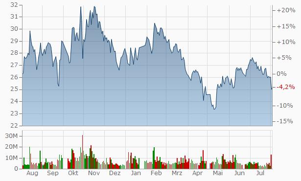 Shandong Pharmaceutical Glass Chart