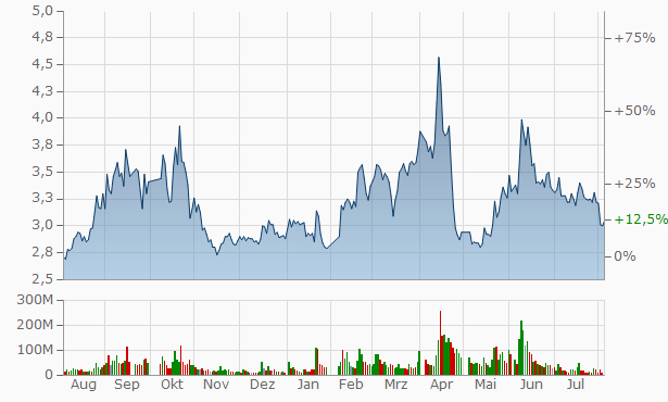 Anyuan Coal Industry Group Chart
