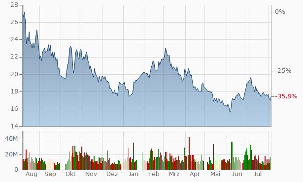 Xiangtan Electric Manufacturing Chart