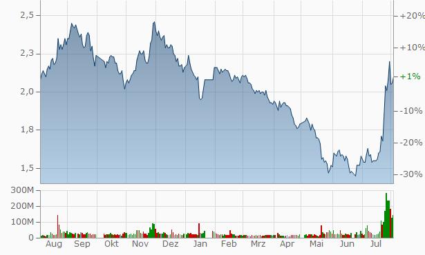 Chongqing Dima Industry Chart