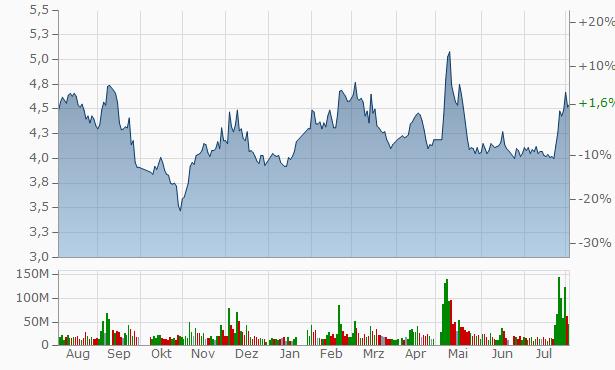 Xinjiang Ba Yi Iron Steel Chart