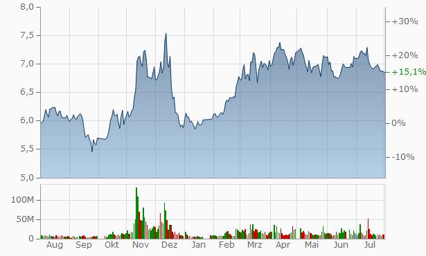 Yabao Pharmaceutical Group Chart