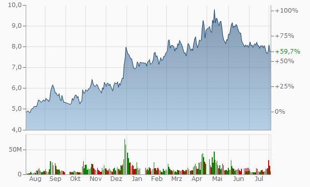 Zhejiang WHWH Industry Chart