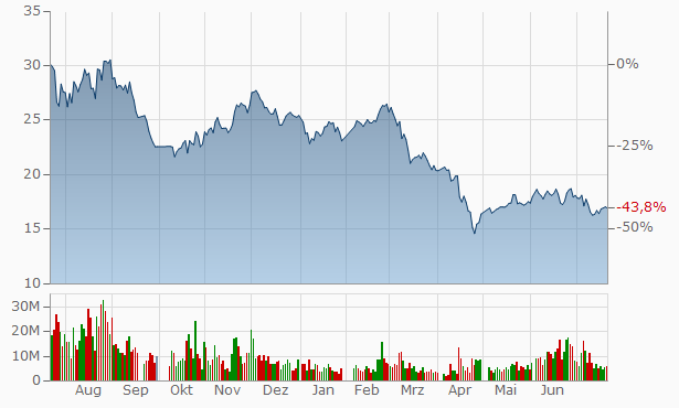 Sino-Platinum Metals Chart
