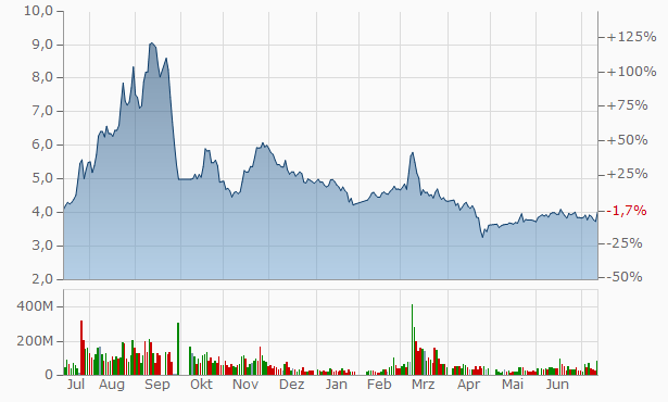 Pengxin International Mining Chart