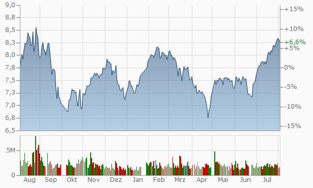 Yunnan Bowin Technology Industry Chart
