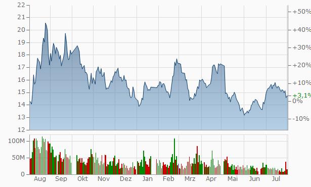 Shanxi Coal International Energy Group Chart