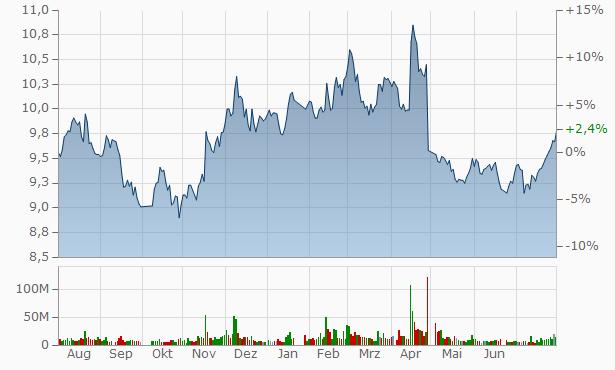 Zhejiang Longsheng Group Chart