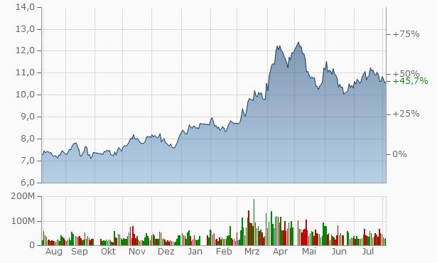 Zhongjin Gold Chart