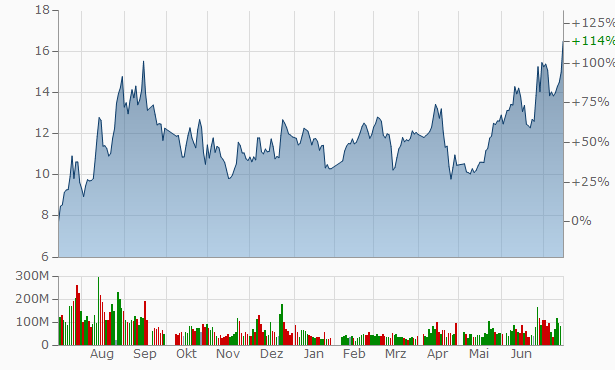 Yangquan Coal Industry (Group) Chart
