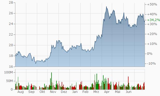 Shandong Gold-Mining Chart