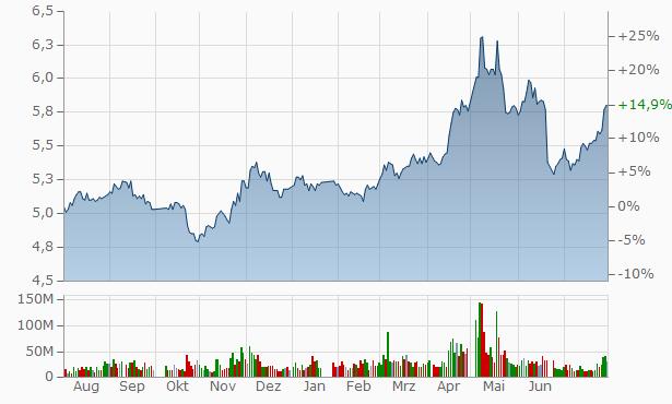 Hua Xia Bank Chart