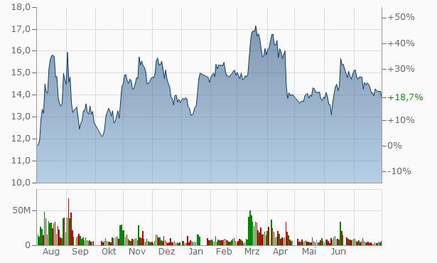 China Jialing Industry Chart
