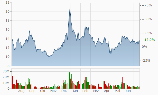 Anhui Guotong Hi-Tech Pipes Industry Chart