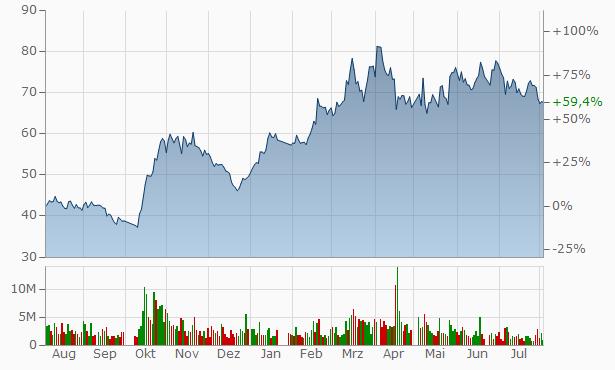Wuhan Jianmin Pharmaceutical Group Chart
