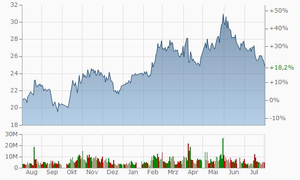 Mayinglong Pharmaceutical Group Stock Chart