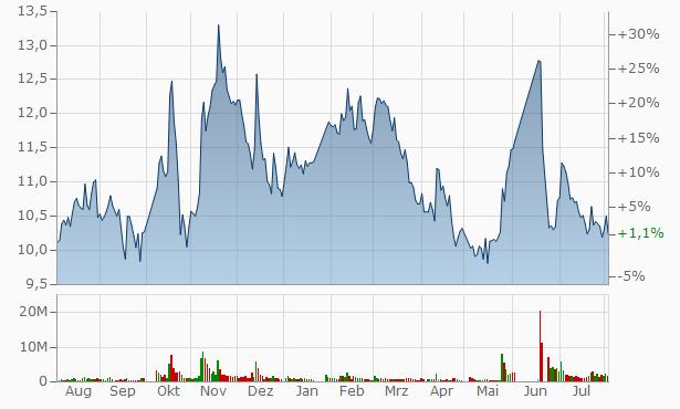 Hubei Yangfan A Chart