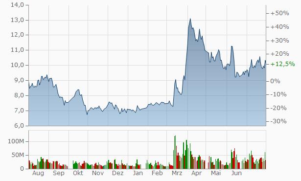 Hunan New Wellful Chart