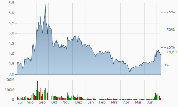 CITIC Heavy Industries Chart