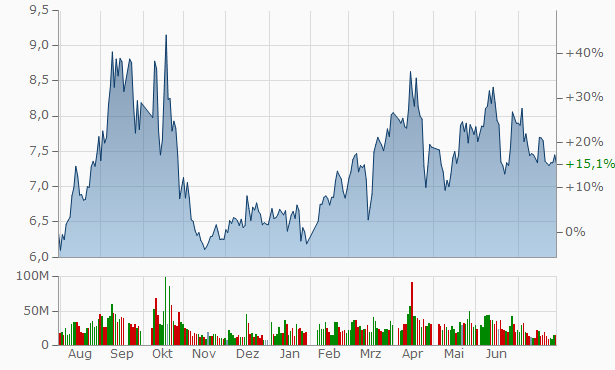Anhui Hengyuan Coal Industry and Electricity Power Chart
