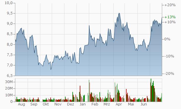 Zhuzhou Smelter Group Chart