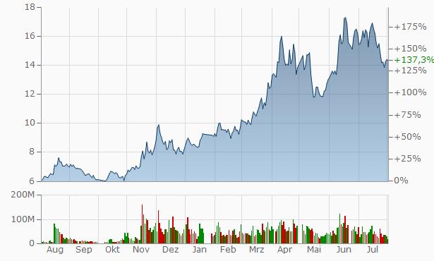 Zhejiang Daily Media Group Chart