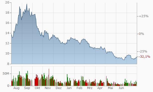 Datong Coal Industry A Chart