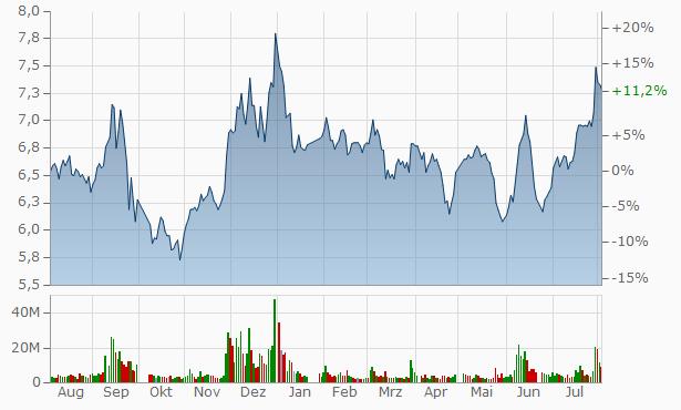 Shanghai Join Buy Chart