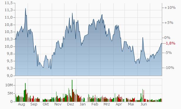 Shanghai Jin Jiang International Industrial Investment Chart