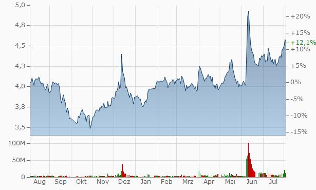 Shanghai Jiao Yun Group Chart