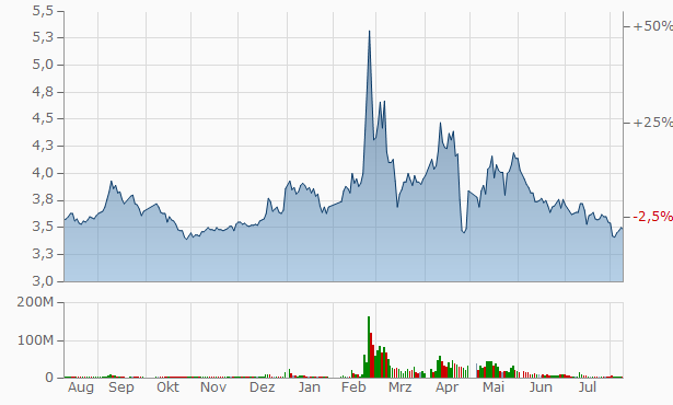 Shanghai Yimin Commercial Group Chart