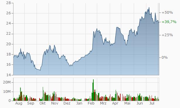 Zhejiang Noblelift Equipment Joint Stock Chart