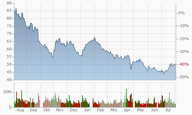 Zhejiang Huayou Cobalt Chart