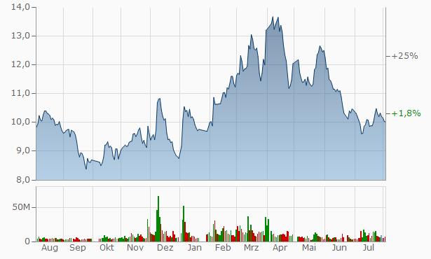 Zhejiang Chimin Pharmaceutical Chart
