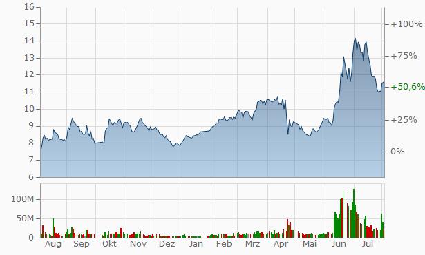 Shenzhen Gongjin Electronics Chart